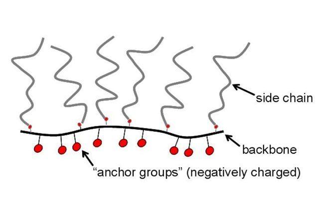 نکاتی درباره ساختار مولکولی پلی کربوکسیلات